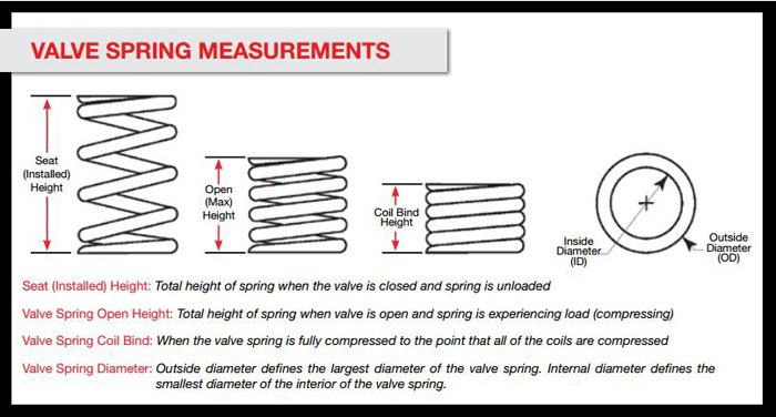 Spring Measurements