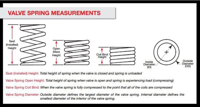 Spring Measurements