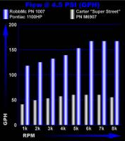 Rob Mc Performance - Rob Mc Pontiac Six Valve High Volume Fuel Pump- Up To 1100 HP RMC-1007 - Image 2