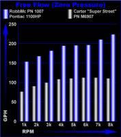 Rob Mc Performance - Rob Mc Pontiac Six Valve High Volume Fuel Pump- Up To 1100 HP RMC-1007 - Image 3
